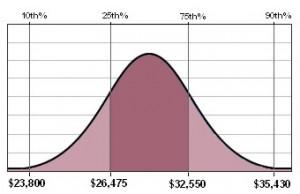 Phlebotomy Salary Chart
