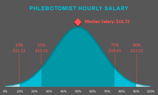 phlebotomy-hourly-salary-2017